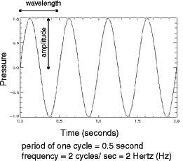 Helmet noise sine wave example