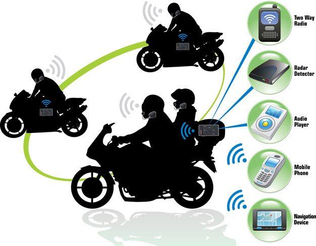 BikerCom Intercom System Compatibility