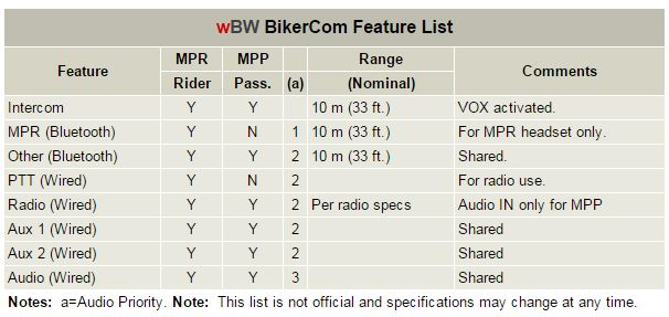 BikerCom Feature List