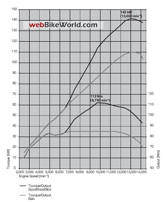 BMW S1000RR - Engine Output and Torque