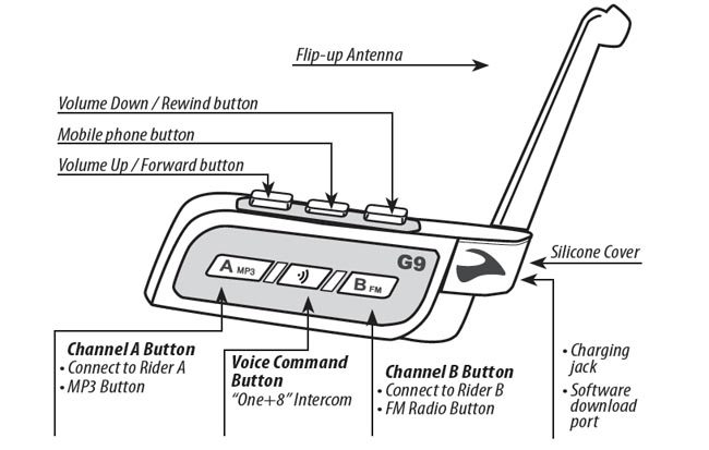Cardo Scala Rider G9 Intercom Button Descriptions