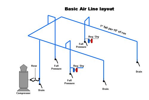 Compressed Air Feeder Line Layout