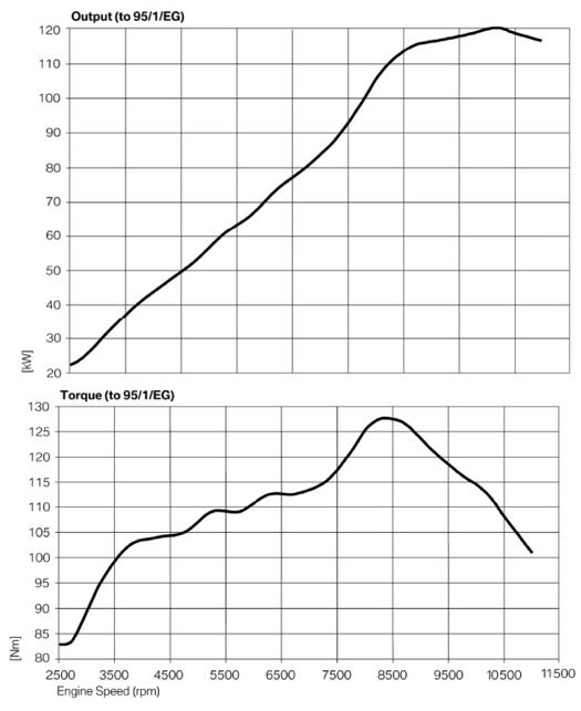 BMW K1200R Sport Horsepower and Torque Curves