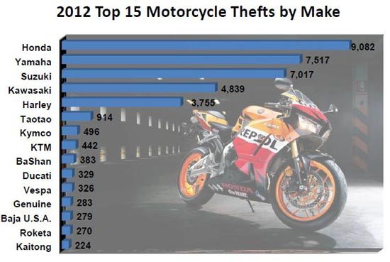 Motorcycle Theft by Make