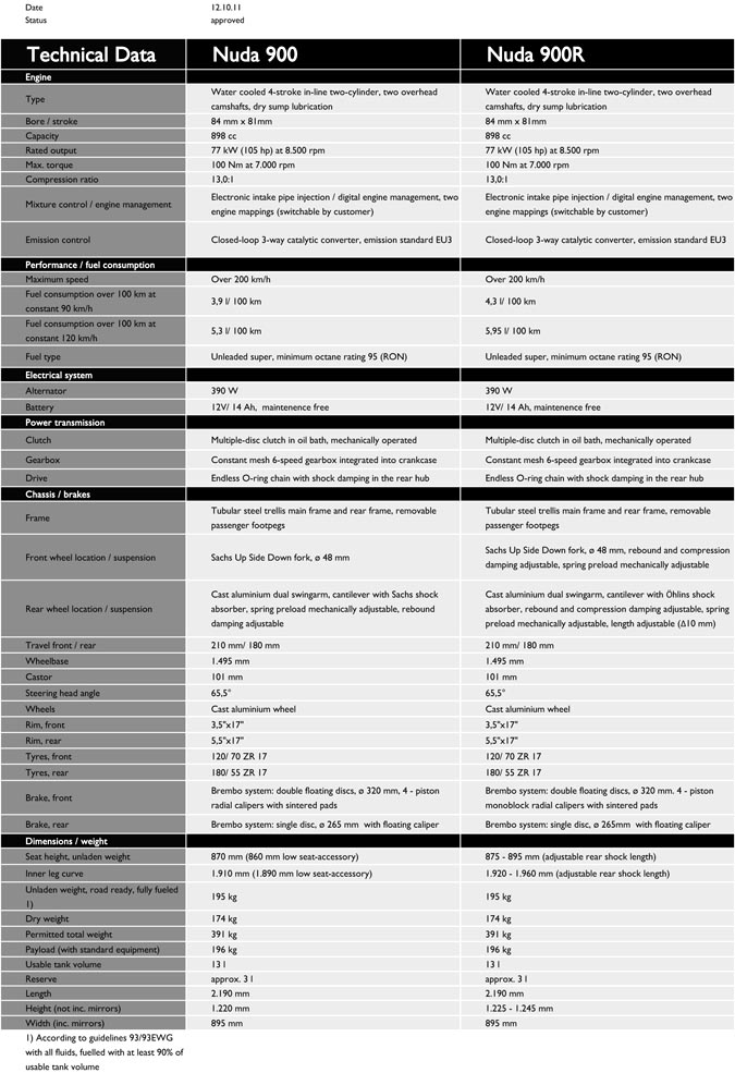 Nuda 900 vs 900 R Technical Specifications