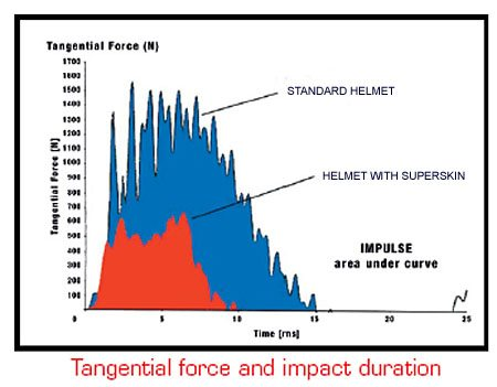 Lazer Helmets SuperSkin - Tangential Force and Impact Duration
