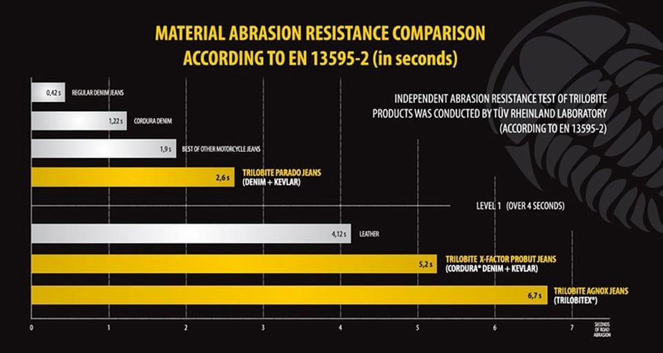 Trilobyte Probut X-Factor Cordura Denim Jeans Abrasion Resistance Comparison Chart