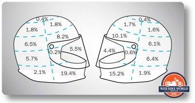 Diagram of impact areas on crash-involved motorcycle helmets