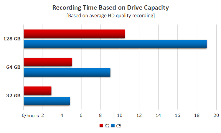INNOV K2 Diagram on Recording Time Based on Drive Capacity