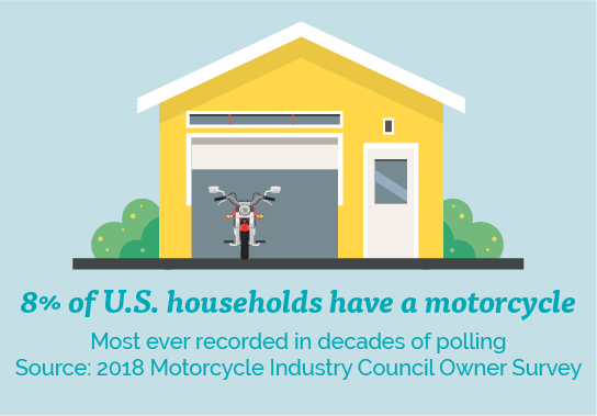 Motorcycle Industry Council poll