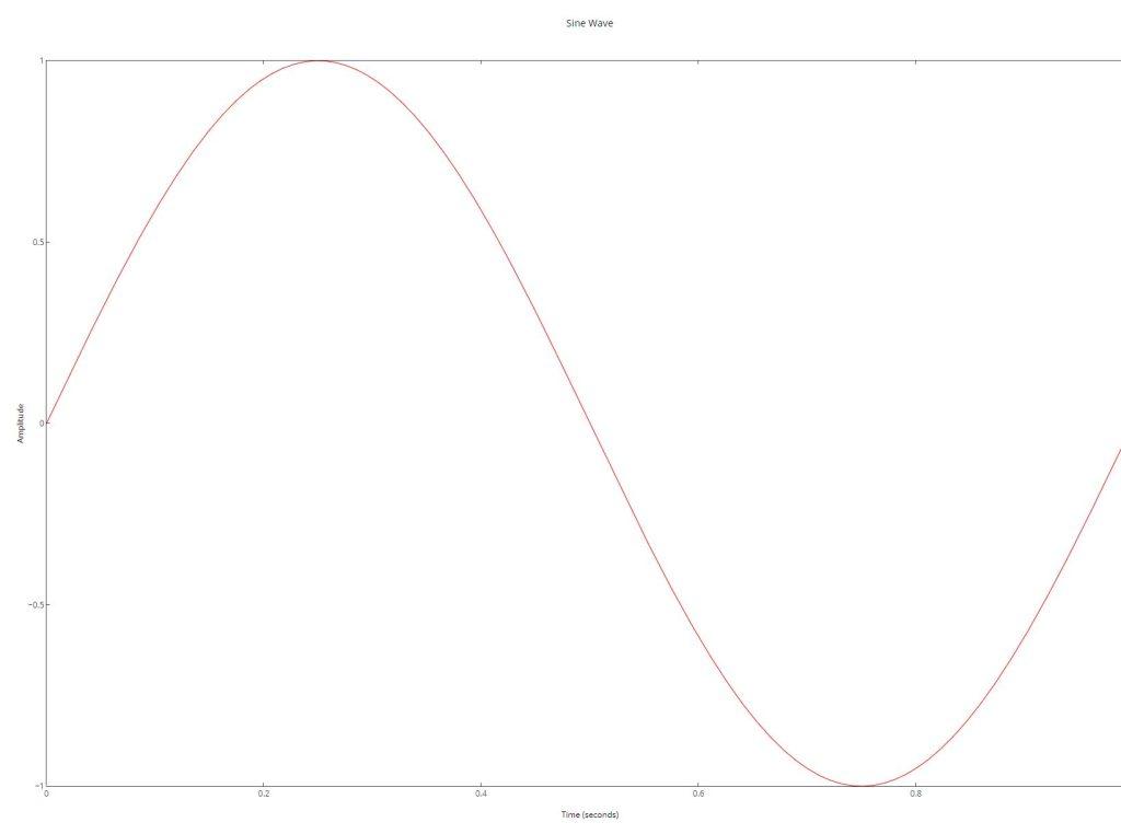 Sine Wave Chart