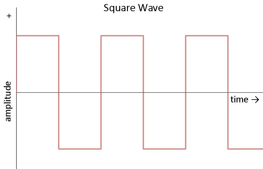 Square Wave Chart