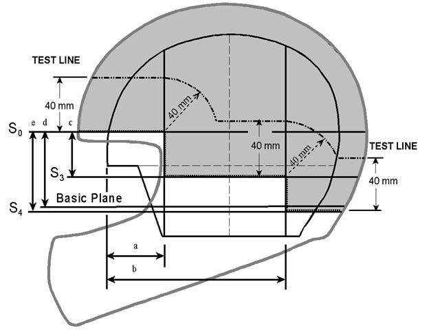The testing line used by helmet standards organizations.