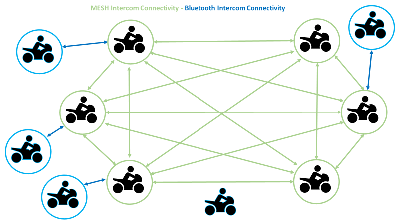 mesh intercom diagram