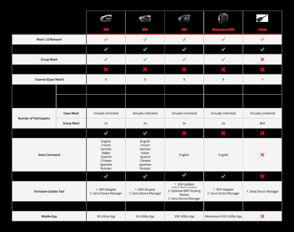 Sena product comparison