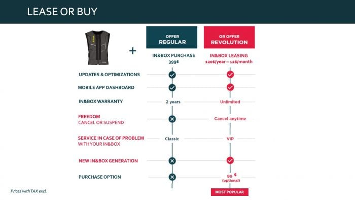 Leasing and purchase options for the In&box app