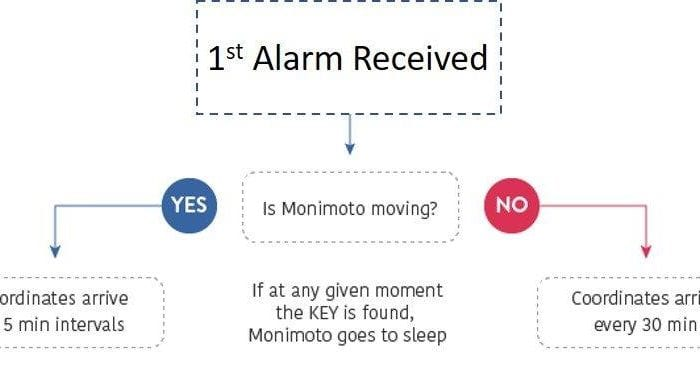 Monimoto GPS Tracker alarm decision flowchart