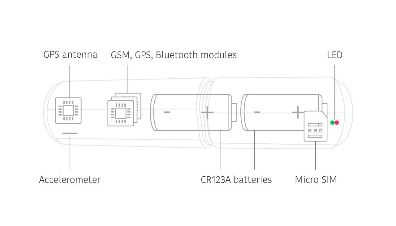 Diagram of internal components for Monimoto GPS Tracker