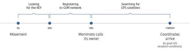 Monimoto GPS Tracker timeline of how alarm is triggered