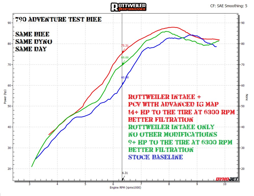 Net power gains claimed by Rottweiler Performance for the KTM 790/890 adventure.