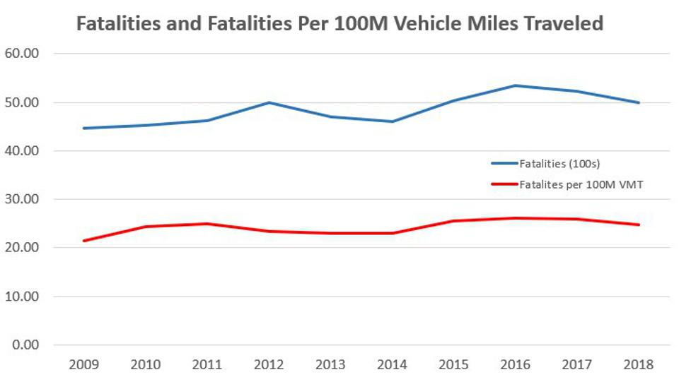 fatality statistics for motorcyclists versus automobile drivers