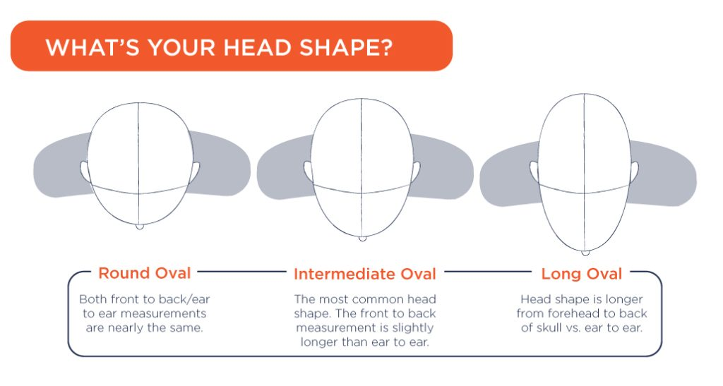 A comparison chart showing different head shapes.